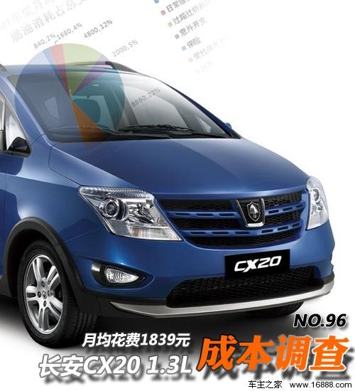 长安CX20用车成本调查 月均花费1839元高清图片
