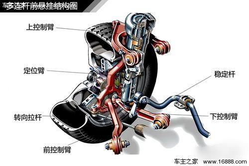 汽车悬挂系统结构全面解析图片