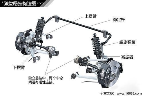 汽车悬挂系统结构全面解析