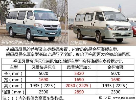 轴版491eq4(以下简称福田风景快运加长版),在石家庄地区的销售价格为7