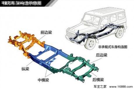 非承载式车身有根大梁贯穿整个车身结构,底盘的