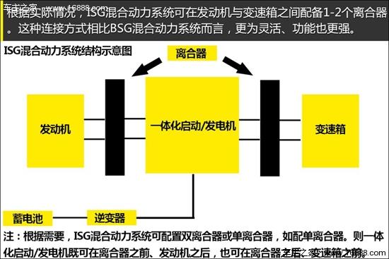 发动机和电机扭矩叠加方式进行动力混合,发动机与电机和变速器相并联