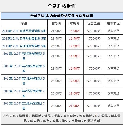 北京现代索纳塔9相关数据