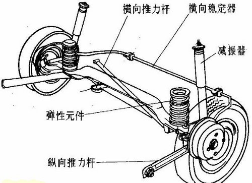 拒绝误导防忽悠 详细解析汽车悬挂系统图片